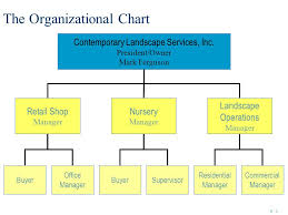 Retail Store Org Chart Organizing The Business Enterprise Ppt Video Online Download