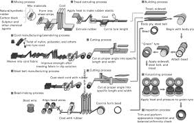 Tyre Manufacturing Process Flow Chart Pdf Natural Rubber Nr For The Tyre Industry Sciencedirect