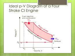 internal combustion engine part 1 ideal p v diagram of a four stroke ci engine 19