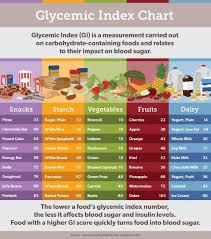 Gi Index Chart 80 Most Popular Insulin Index Chart