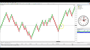 How To Make Default Templates For Strategy Tester Offline And Trading Charts In Mt4