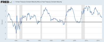 10 2 Year Treasury Yield Spread Chart The 10 Year 2 Year Spread The Most Reliable Recession