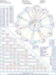 James Brown Birth Chart Natal Chart Of James Brown