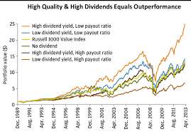 Dividend Focused Etfs How They Performed In Bull And Bear