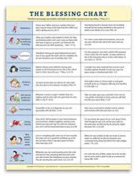 Biblical Behavior Chart Doorposts The If Then Chart