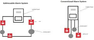 fire system module wiring contemporary cool alarm diagram ripping fire alarm wiring diagram pdf at Fire Alarm Module Wiring Diagram