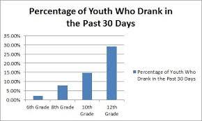 Underage Drinking Chart Underage Drinking Ppac Central