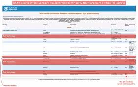 Baby Immunization Chart Usa How Is Vaccination For Babies Different In India And The