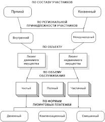 Курсовая работа Аренда и лизинг Рисунок 1  Классификация видов финансового лизинга по основным признакам