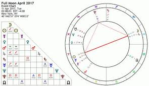April 2017 Star Chart Full Moon 11 April 2017 Lady Luck Moon Phases Full Moon