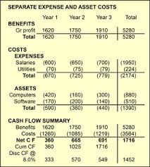 cash statements cash flow statements for business case cost benefit analysis