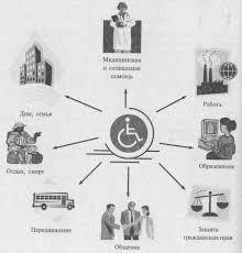 Социальные проблемы инвалидности Реферат К условиям обеспечения достойного качества жизни инвалидов относится удовлетворение их потребностей Эти потребности касаются различных социальных аспектов