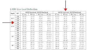 Deck Joist Span Chart Masonremodeling Co