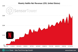 Netflix Has Become The No 1 Grossing Iphone App In The U S