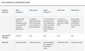Airline Fare Comparison Chart Simplefootage Delta Upgrade With Miles Chart