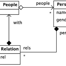 Diagram For Family Tree Family Tree Example Class Diagram Download Scientific Diagram