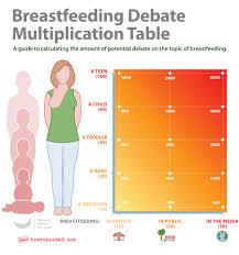Breastfeeding Debate Multiplication Chart