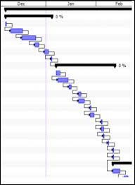 4 Ways Liquidplanner Gantt Charts Are Smarter | Liquidplanner