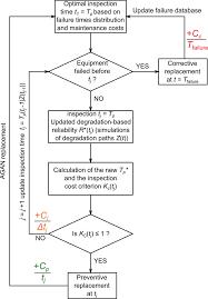 Corrective Maintenance Process Flow Chart The Simulation Flowchart Of The Adaptive Maintenance Model