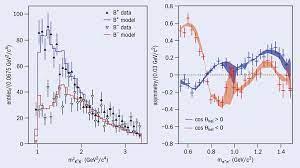 Nuevos resultados del LHCb explican los procesos de máxima asimetría entre  la materia y la antimateria - IGFAE