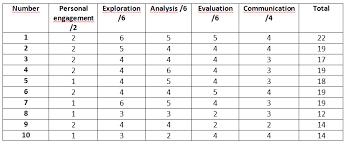 Assessment Example Internal Assessment examples