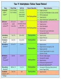Image Result For Pharmacology Study Charts For Aprn