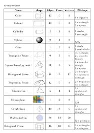 3d Shapes Worksheet Vertices Edges Faces Printable