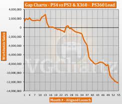 Ps3 Versions Chart Ps4 Vs Ps3 And Xbox 360 Vgchartz Gap Charts May 2018