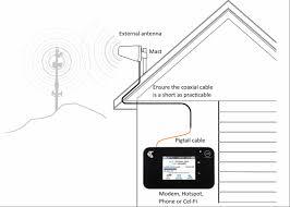 bushbrats better internet for rural regional remote antennas