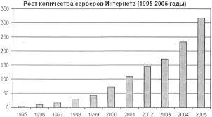 Информационное общество Рис 7 1 Рост количества серверов Интернета