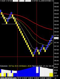 Crude Oil Renko Chart Prepare To Be Wrong Crude Oil Renko Chart