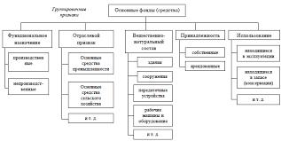 Тема Производственные фонды предприятия основные и оборотные  Рисунок 1 2 Классификация основных средств