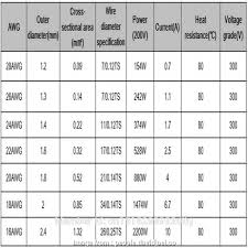 American Wire Gauge To Mm Pdf Brilliant Awg To Mm Chart