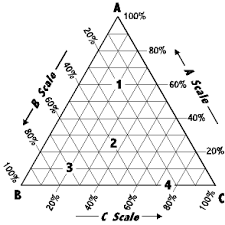 Reading A Ternary Diagram Ternary Plotting Program Power