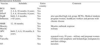 Immunization Schedule In Iran 2013 Download Table