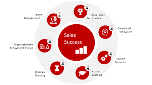 How It Works Accelerating Your Sales Strategy