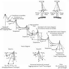 Transmission System Sag And Tension Of Conductor Part 2