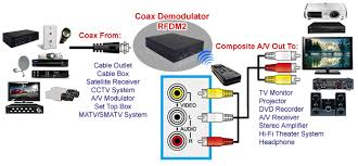 wireless cable tv tuner kit ir remote control extender application diagram for the coax rf to rca demodulator
