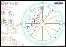 My Astrology Chart What Are Some Important Aspects Of My Life Based On My