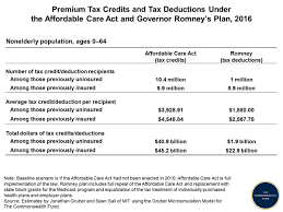 Health Care Tax Credit Chart Premium Tax Credits And Tax Deductions Under The Affordable