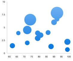 Flutter Bubble Chart Graph Syncfusion