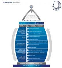 Dfm Index Chart Dfm Pjsc Strategy