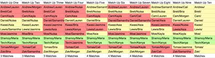 Are You The One Match Chart 60 Reasonable Are You The One Season 4 Match Chart