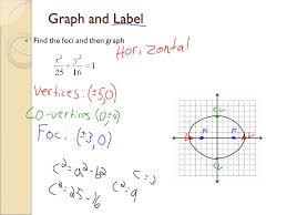 7 graph and label find the foci and then graph