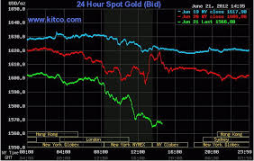 Silver Prices 24 Hour Spot Chart 65 Credible 24 Hour Silver Chart
