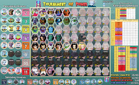 Dbs Elimination Chart Spoilers Tournament Of Power Roster Leaderboard Episode