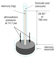 Understanding Vacuum Measurement Units