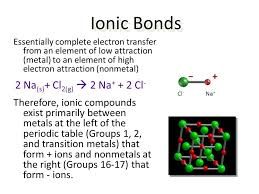 What Type Of Elements Form Ionic Bonds With Metals Ohye Mcpgroup Co
