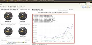 Track Down Bandwidth Hogs Easily With Solarwinds Monitor