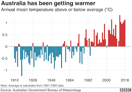 Climate Change Temperature Chart Australia Weather January Was Hottest Month On Record Bbc